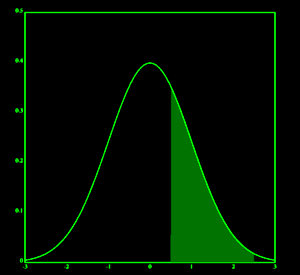 IQ normal distribution